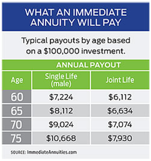 Immediate Annuity Basics